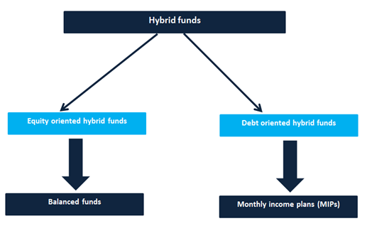 Types of Hybrid Funds​​