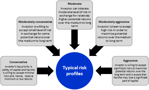 risk profiling 2 risk profiling important notice to clients in order for us to provide financial planning advice to you, we need to have a reasonable basis for that advice.